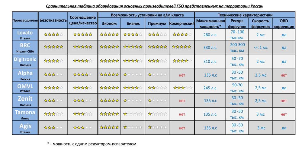 Рейтинг производителей газового оборудования