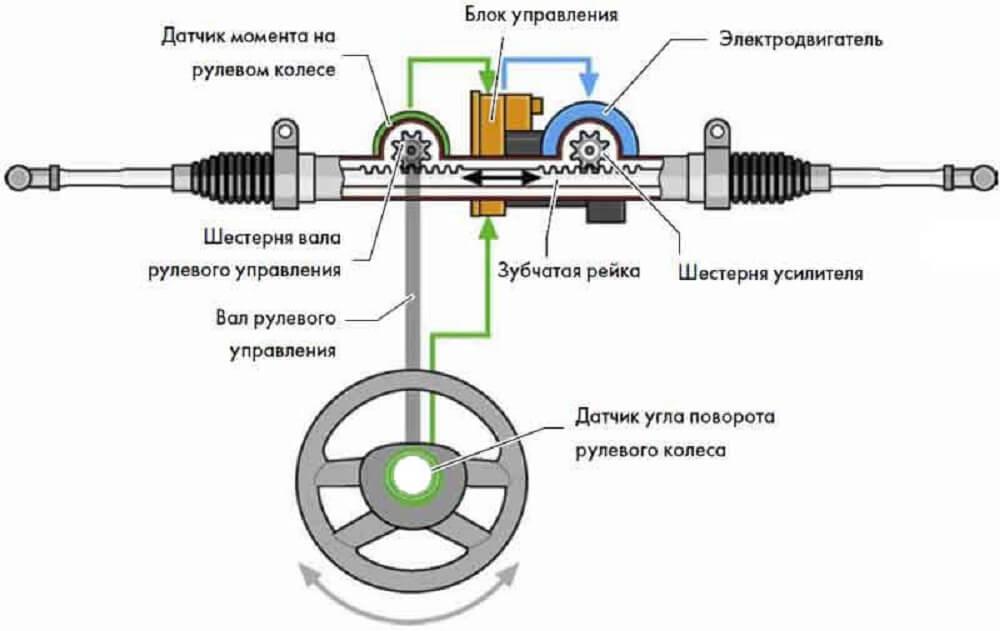 Электроусилитель руля схема
