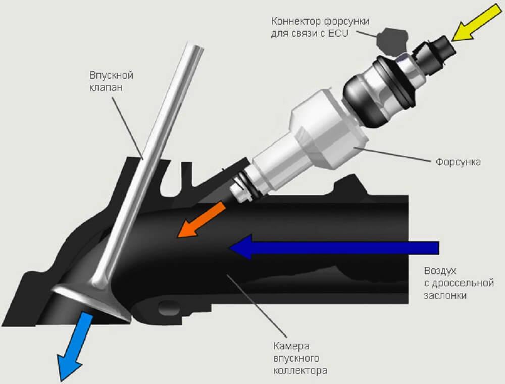 Форсунка инжектора схема