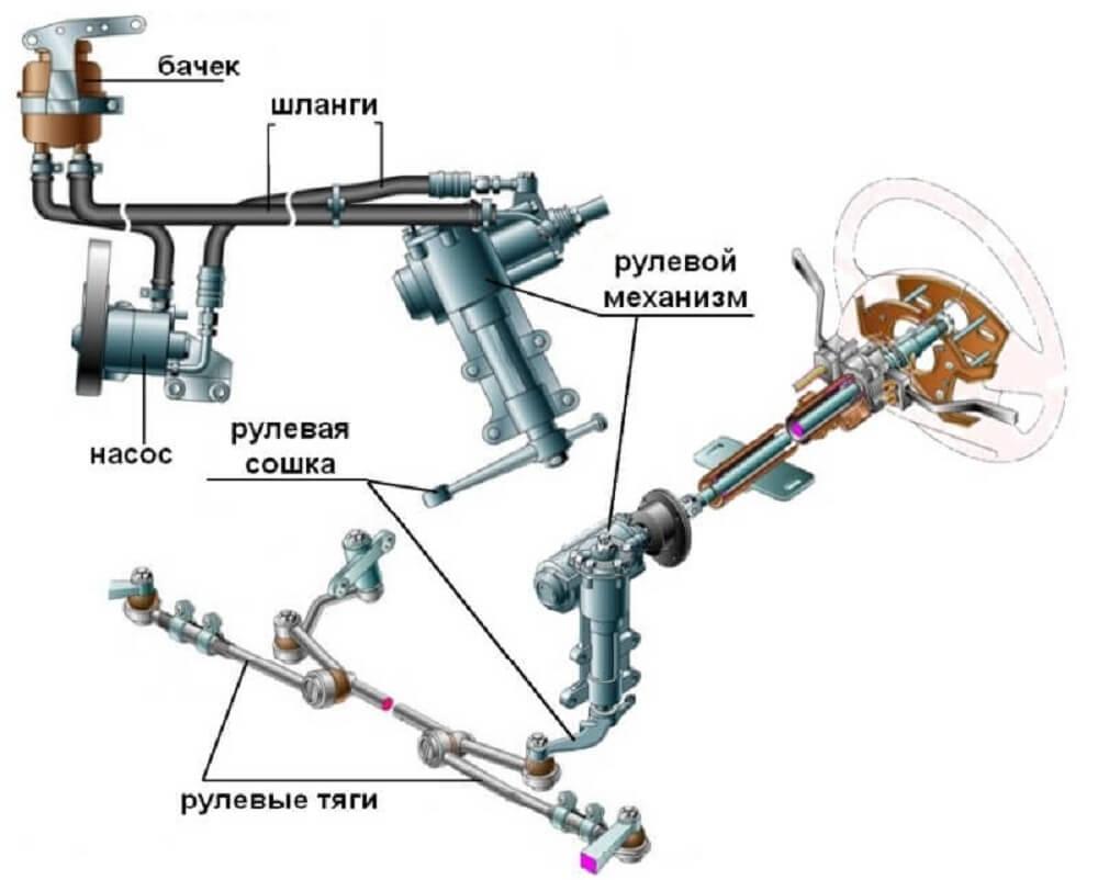 Гидроусилитель руля схема