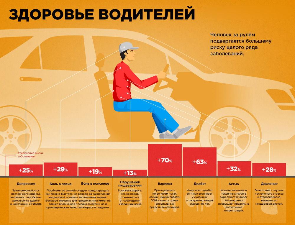 Шансы развития заболеваний у водителей