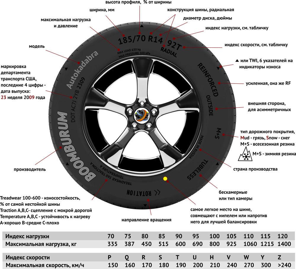 Расшифровка маркировки шины