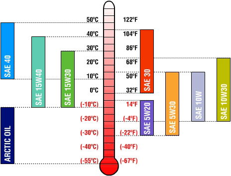 Маркировка моторных масел относительно температурной шкалы
