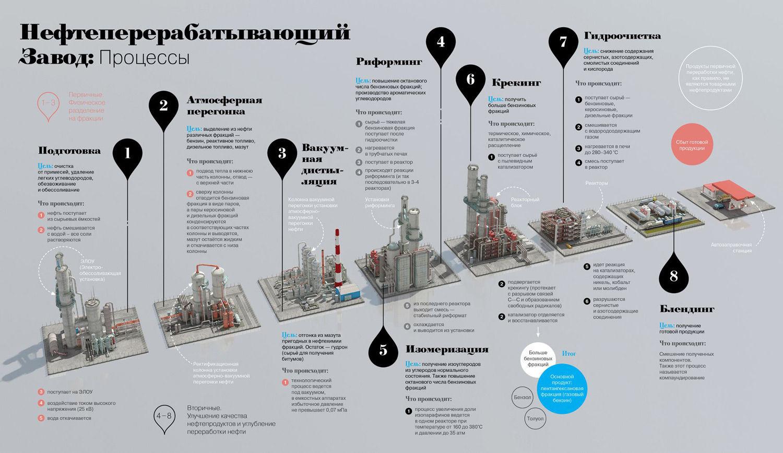 Как перерабатывается нефть на заводе