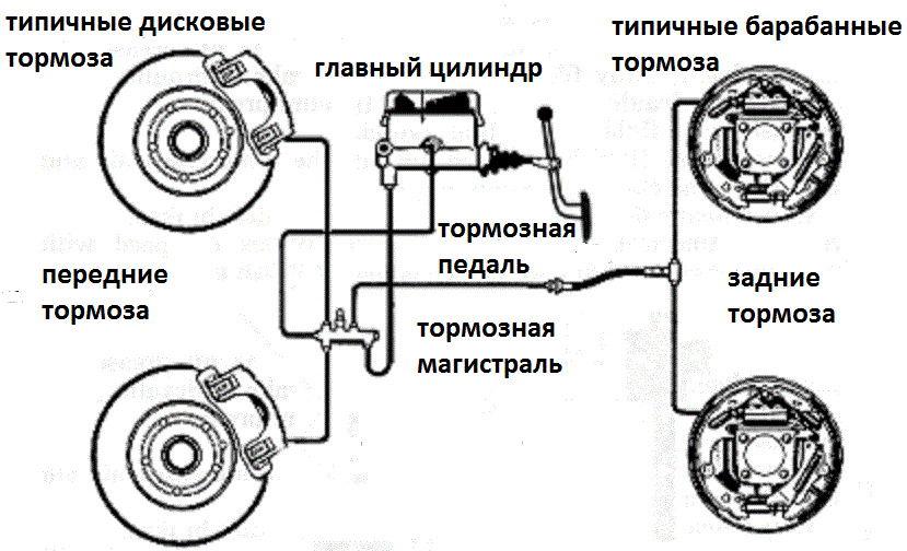 Типичная тормозная система