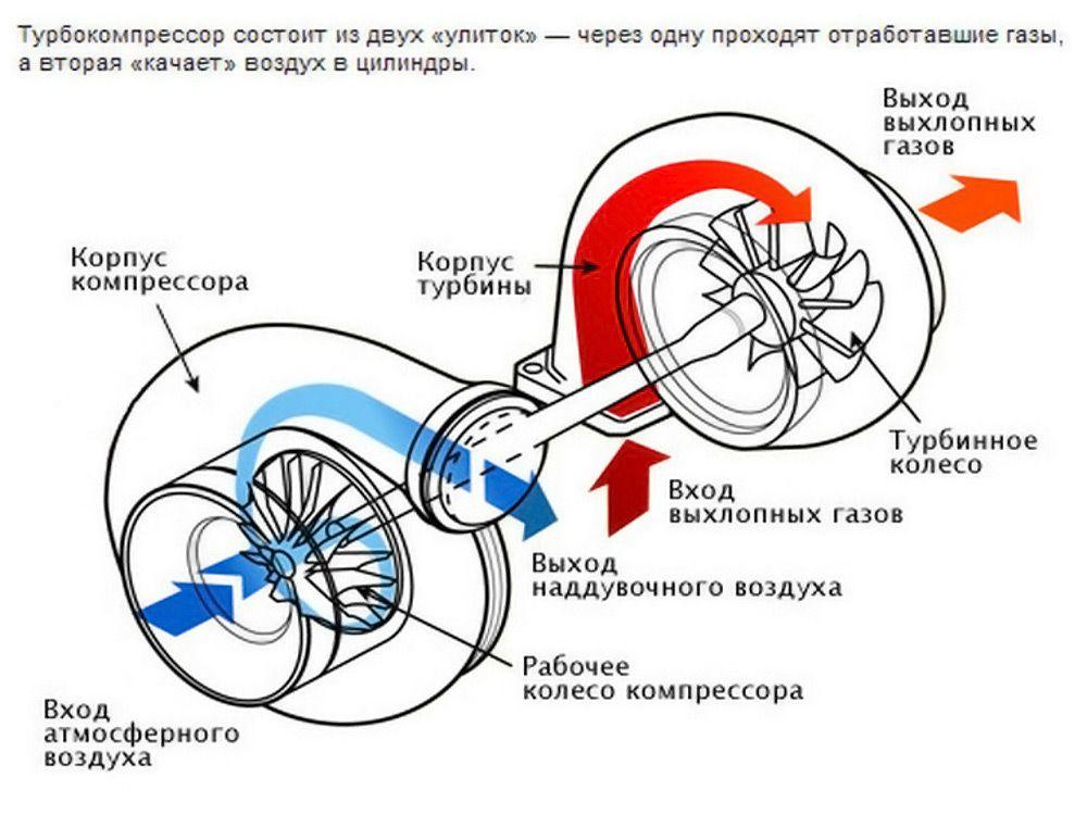 Работа турбины
