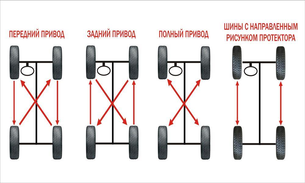 Схема перестановки колёс