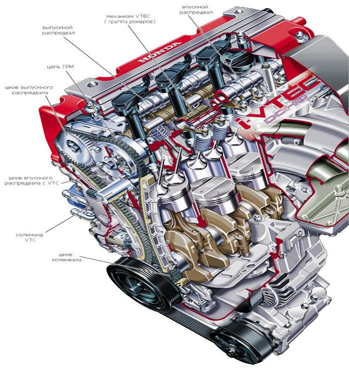 Устройство DOHC i-VTEC