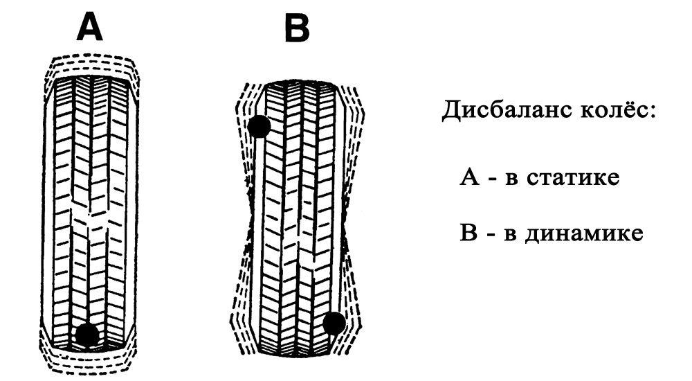 Дисбаланс колёс