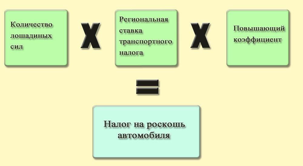 Формула расчёта налога