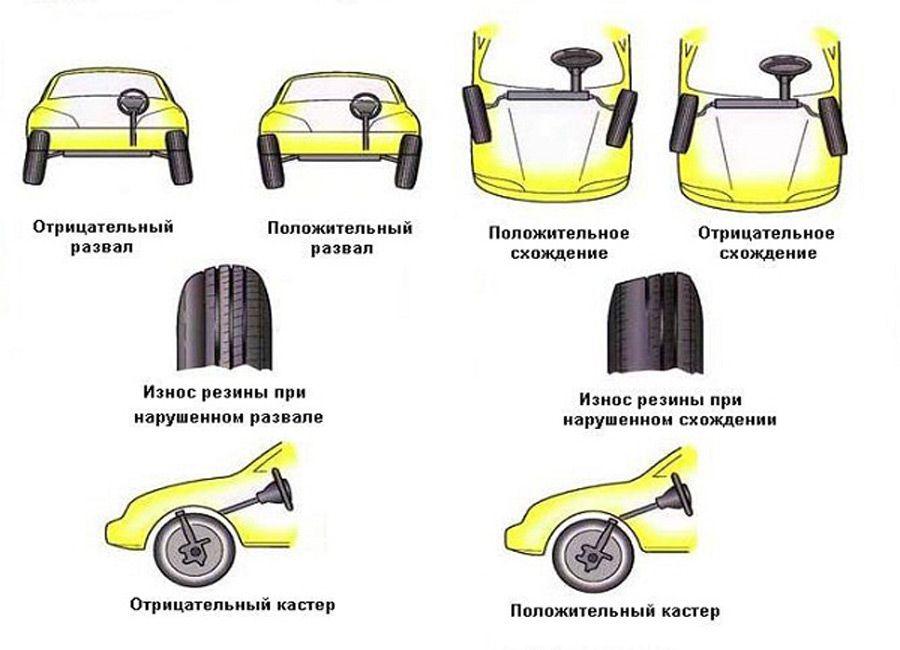 Износ шин