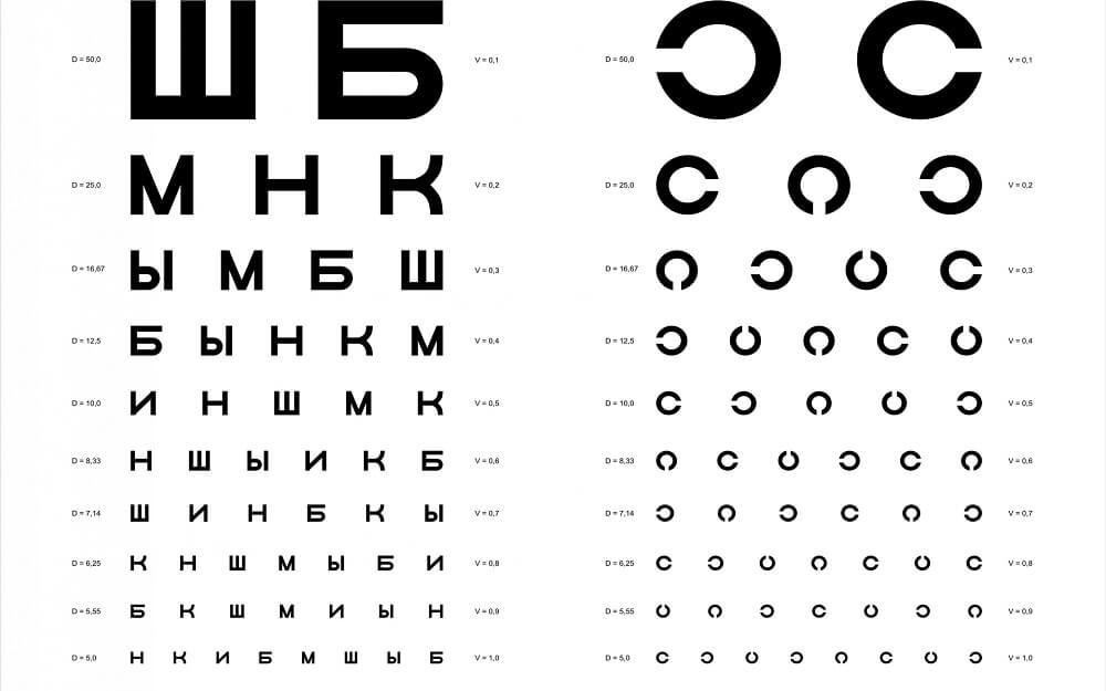 Таблица Головина Сивцева