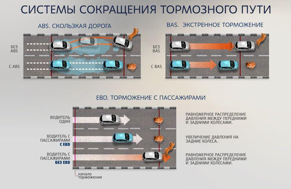 Системы сокращения тормозного пути