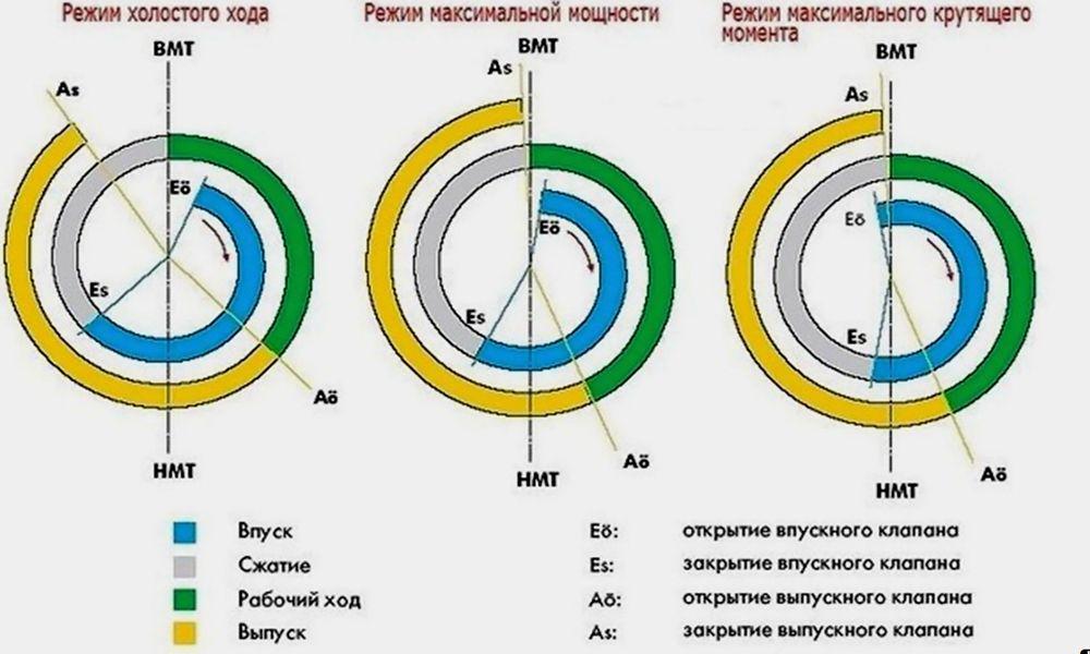 Периоды распределения газов
