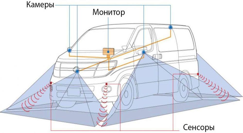 Схема кругового обзора
