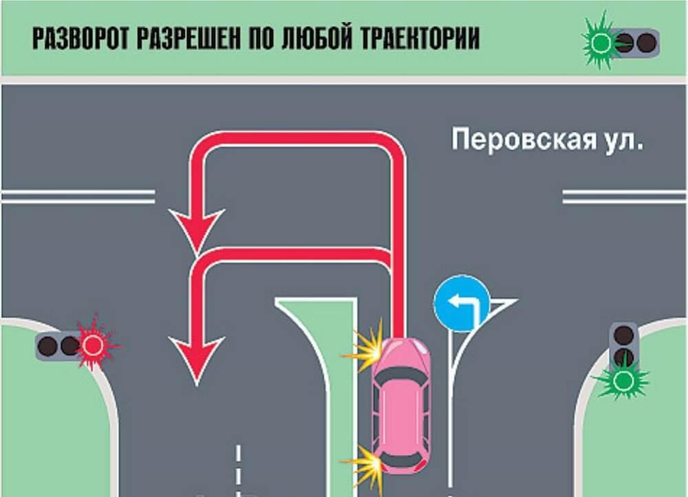 Правильный разворот на перекрёстке