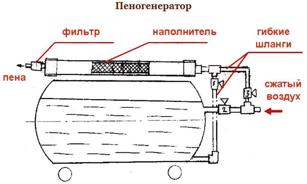 Как сделать пеногенератор для мойки авто своими руками
