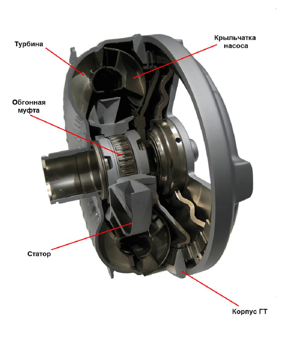 Упрощенная схема гидротрансформатора