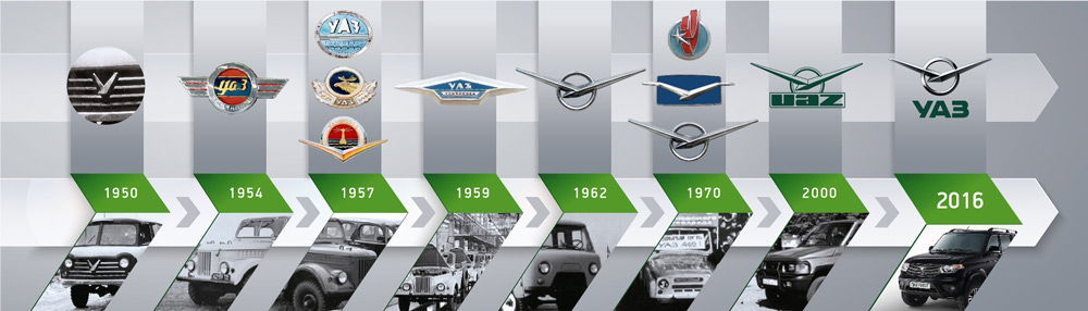 История автомобилей УАЗ