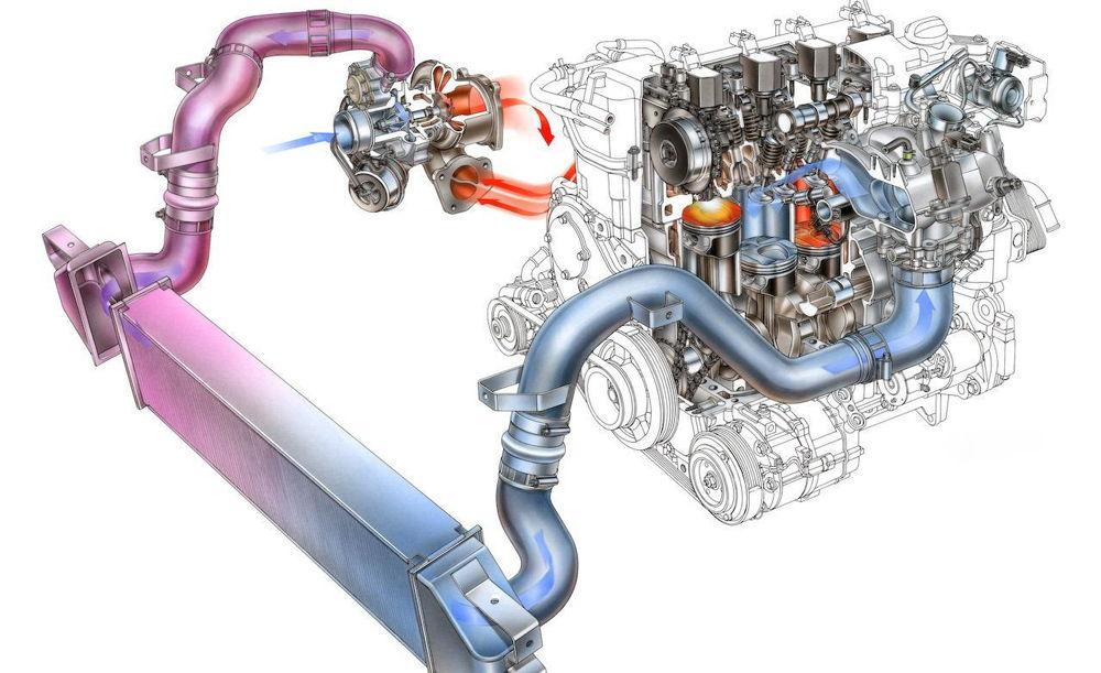 Конструкция и принцип работы турбины