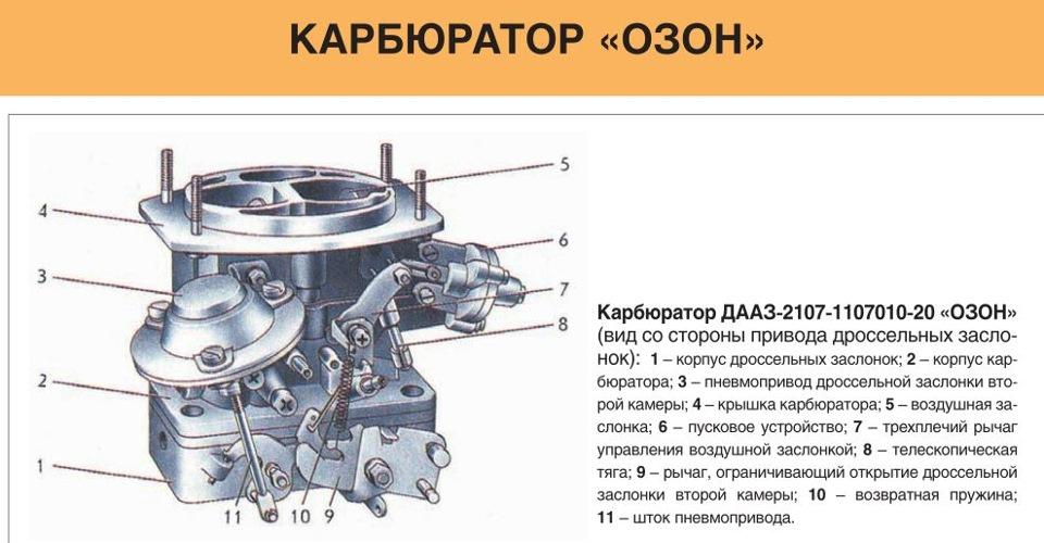 Устройство карбюратора Озон